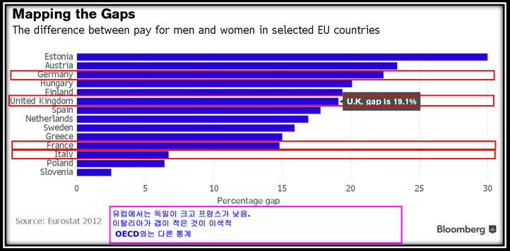 gender pay gap - EU 주요국가.png