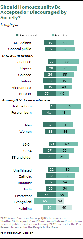 2012-sdt-asian-americans-130.png